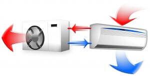 Funktionsweise einer Split-Klimaanlage.