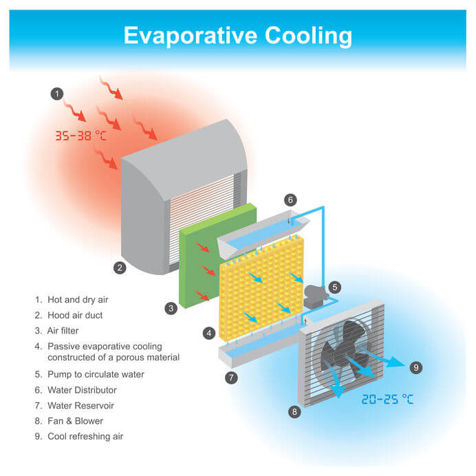 Funktionsweise einer einteiligen (Monoblock) Klimaanlage auf Luftkühler-Basis.