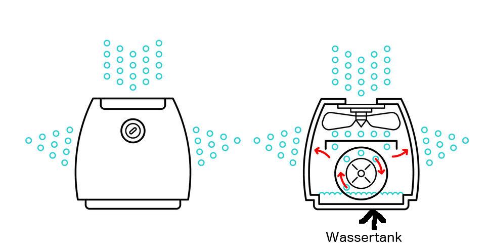 Funktionsweise eines Klimagerätes mit Wassertank.
